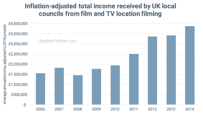 total local councils earn from location filming