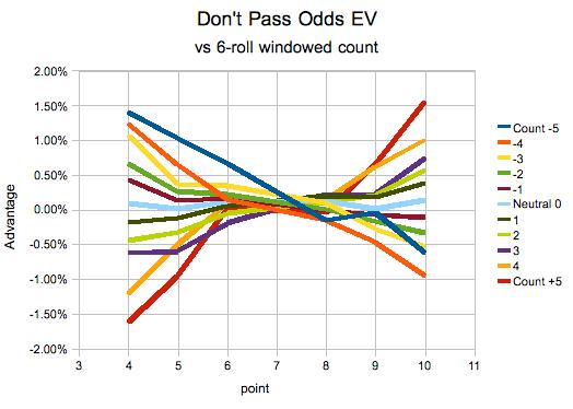 Don't Pass Odds Advantage vs. Shoe Count