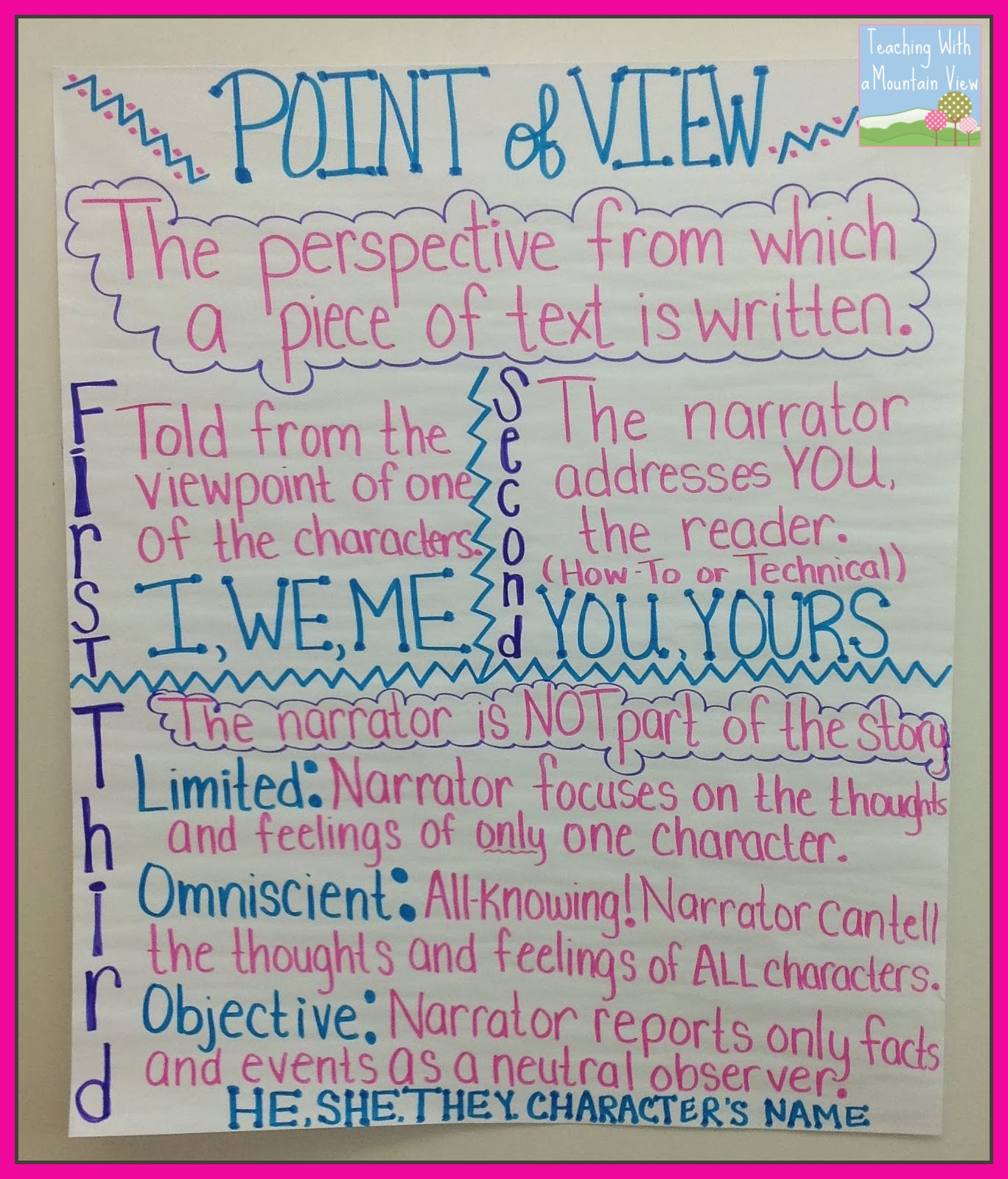Point Of View Anchor Chart M Cript Head Drawer
