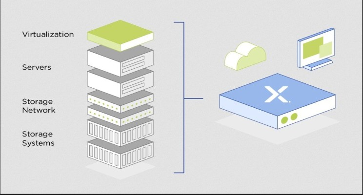 Hyperconverged Infrastructure (HCI): Rechenpower, Speicher, Netzwerk und Virtualisierung in einem System.