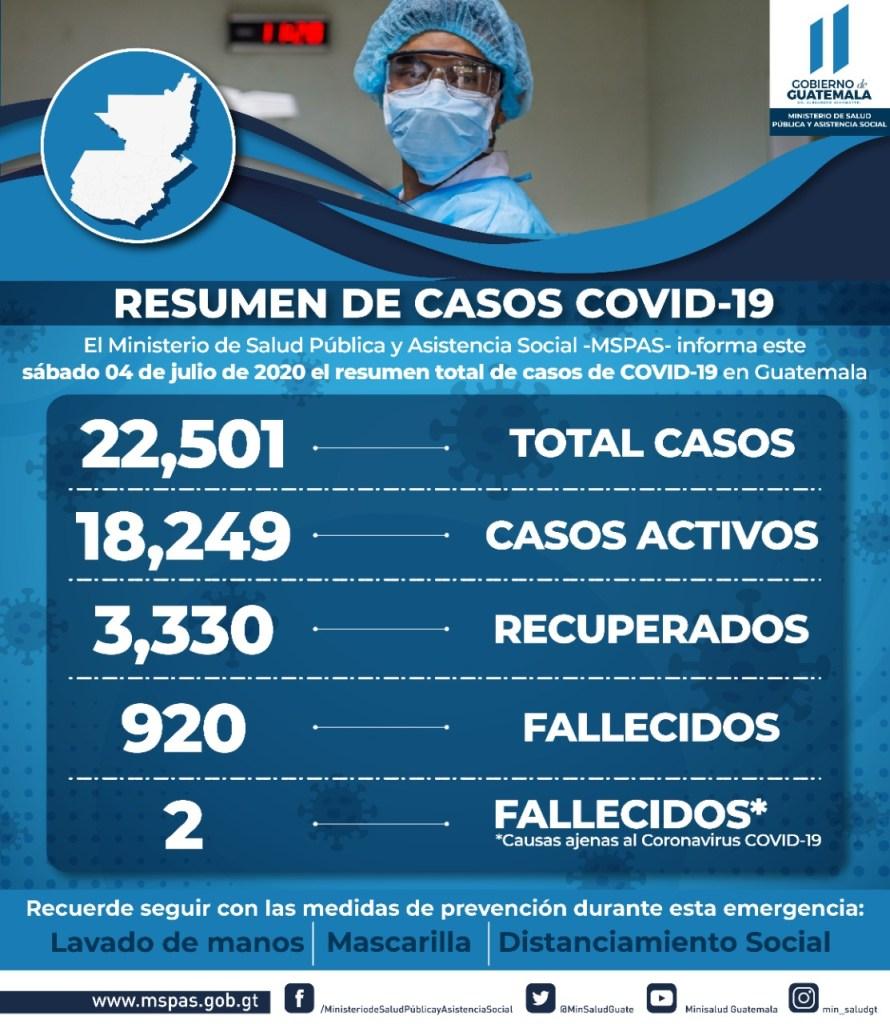 Quetzaltenango supera a San Marcos en contagios de covid- 19