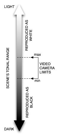 Tonal range graphic