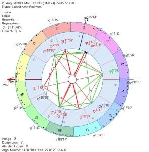 Horary Astrology Chart