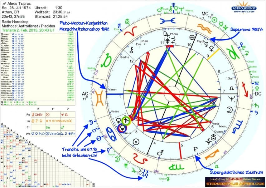 Horoskop Alexis Tsipras mit Griechenland Oxi-Transiten