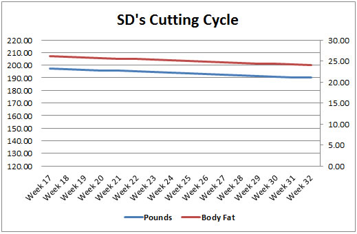 Anavar cutting cycle
