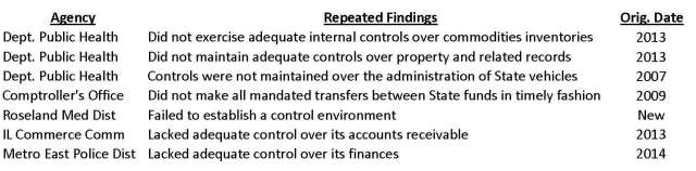 Auditor Findings