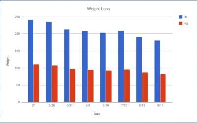 PCT: Weight loss, finance, distance analysis