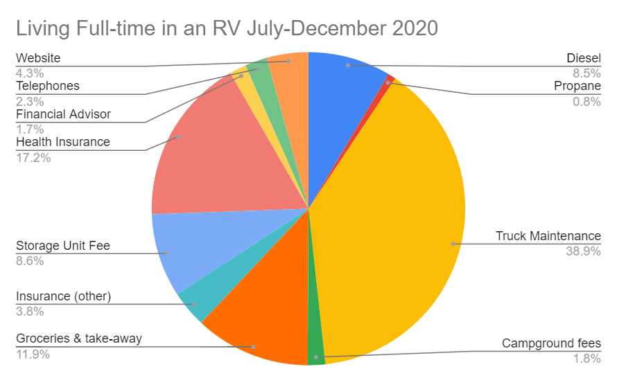Graph of expenses for living full-time in an RV from July through December, 2020.