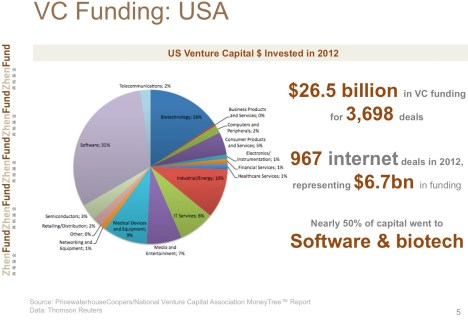 VC Funding USA