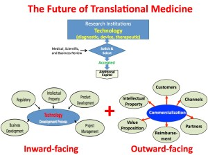Lean view of translational medicine
