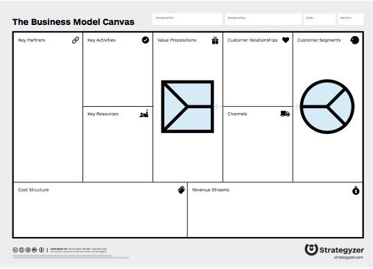 Steve Blank The Business Model Canvas Gets Even Better Value Proposition Design