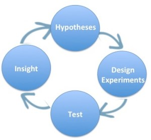 hypotheses experiment