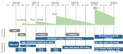 finance and ops timeline