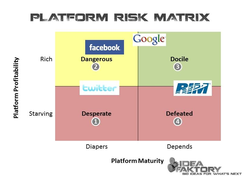 platform risk matrix