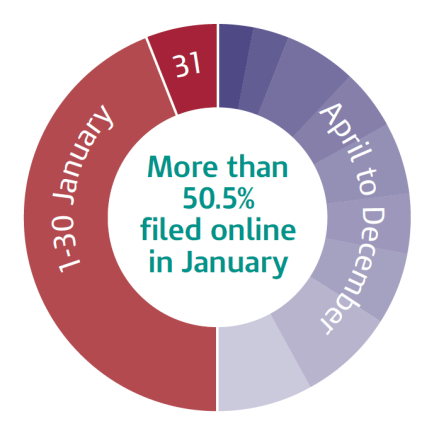 SA monthly online figures 2011-12