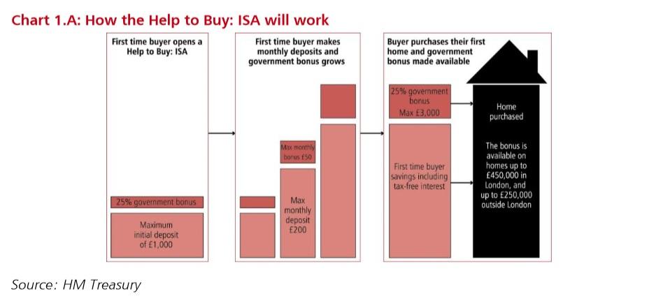 Help to Buy ISA
