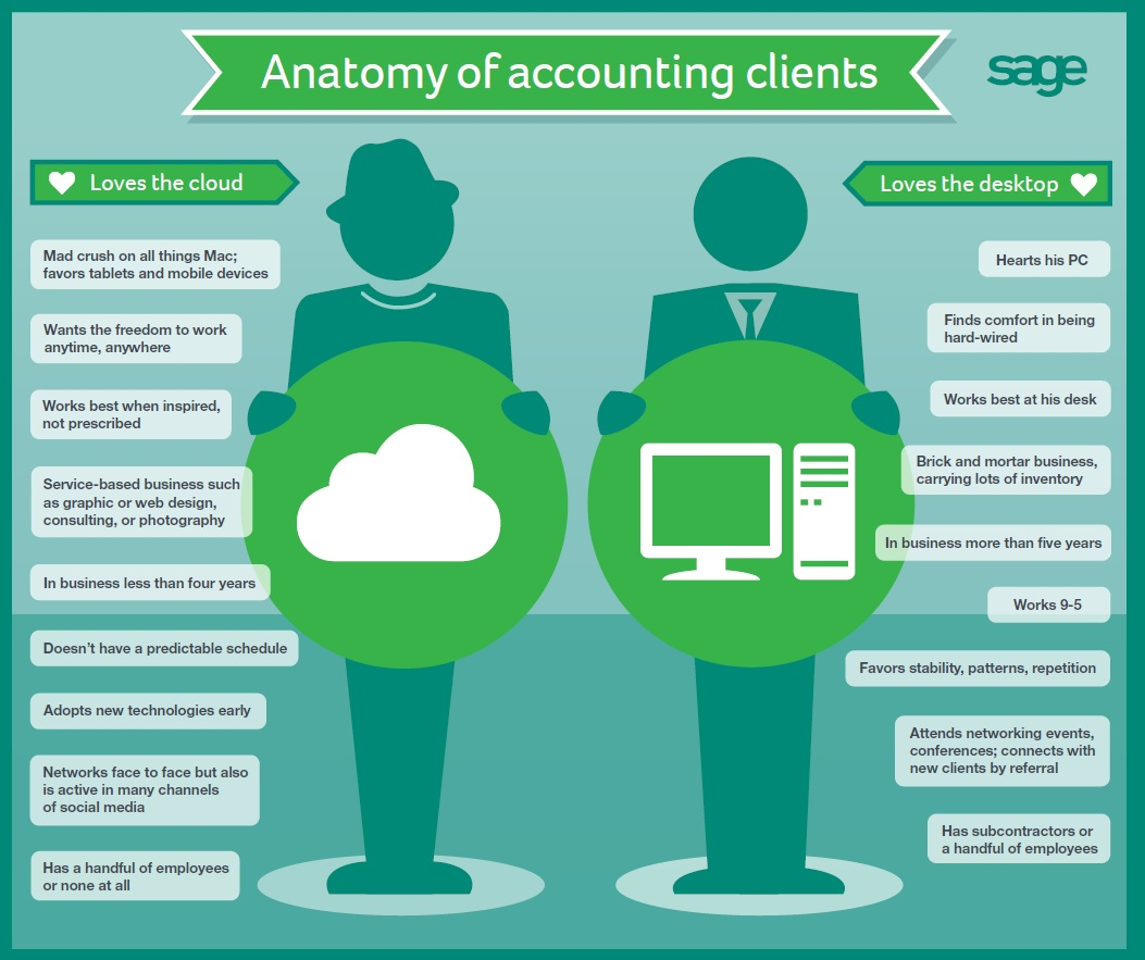 Accounting Clients