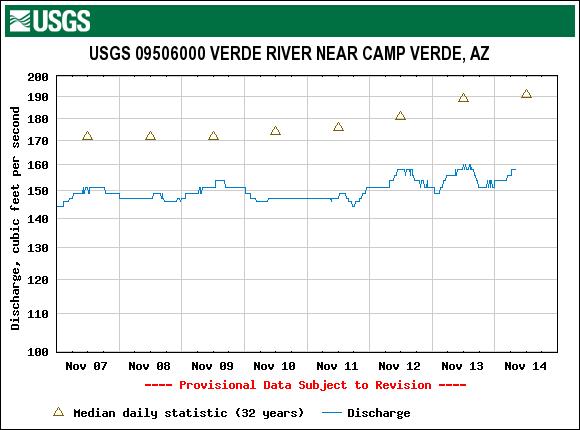 cfs chart 2