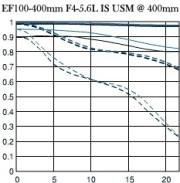 Canon 100-400 IS USM - MTF chart 2