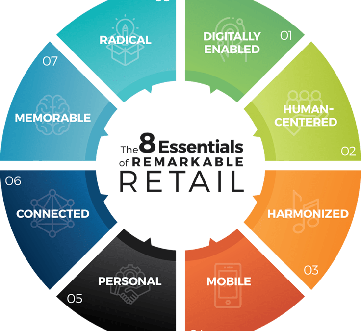 Omnichannel is dead. The future is harmonized retail.