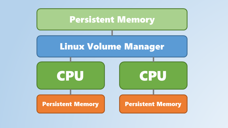 Using Linux Volume Manager (LVM) with Persistent Memory