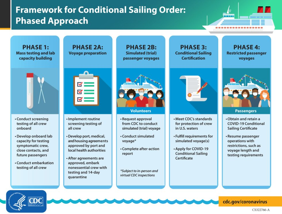 CDC Issues Phases 2B and 3 of the Conditional Sailing Order - The Centers for Disease Control and Prevention (CDC) released guidance for cruise ships to undertake simulated voyages with volunteer passengers as part of its COVID-19 Conditional Sailing Certificate application.