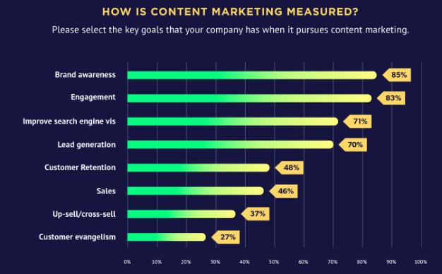 Hubsport_-_How_is_content_marketing_measured[1]