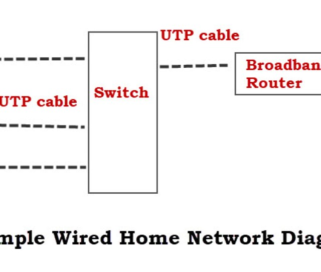 Simple Wired Home Network Diagram