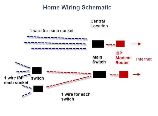 wiring a home networkpractical beginners guide