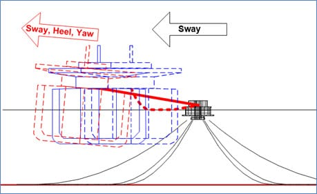 Tanker sway and heel loading on CALM buoy hawser