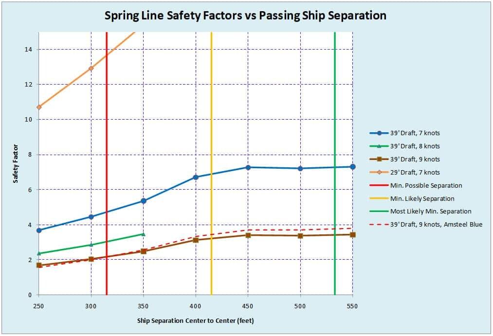 Spring-Line-Safety-Factor-vs-Passing-Ship-Separation.