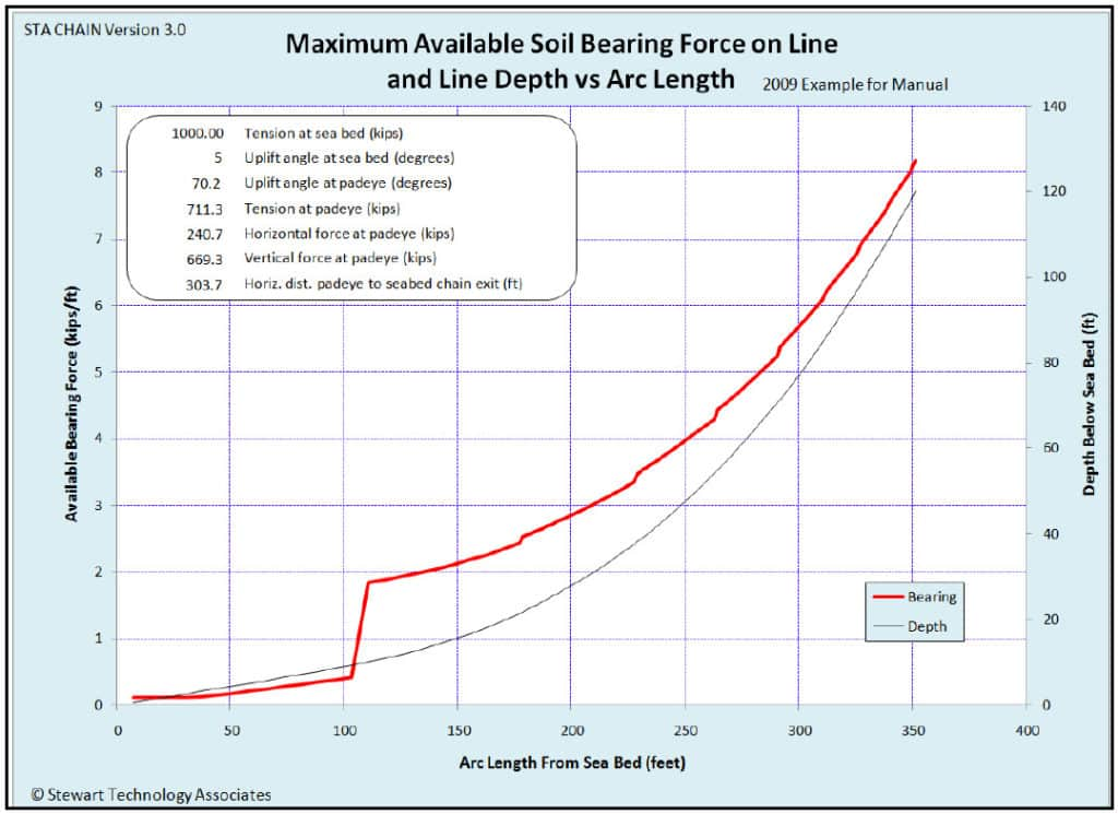 Maximum Available Bearing Force (per unit length) on the Line vs. Arc Length from the Sea Bed