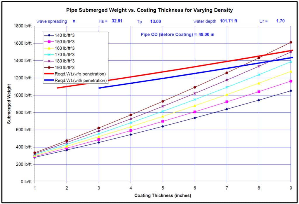 Relationships Between Coating Thicknesses, Concrete Densities and Stable Pipe Required Wt per Ft