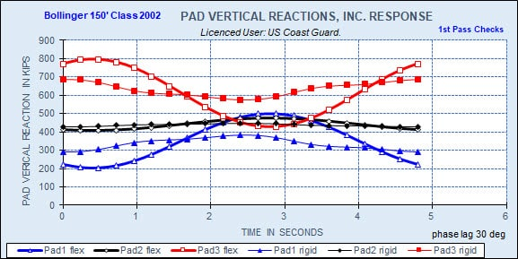 STA LIFTBOAT Pad Vertical Reactions During Wave Cycle, with Dynamic Response and Without (Rigid)
