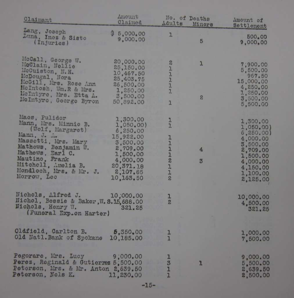 Report on settled death claims. Victims of the St. Francis Dam disaster. July 15, 1929.