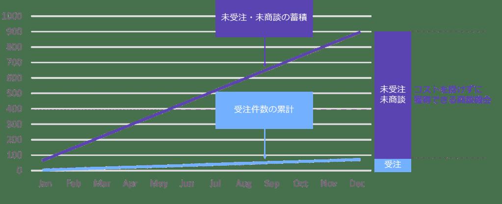 蓄積された未受注・未商談案件と受注件数の関係を表したグラフ
