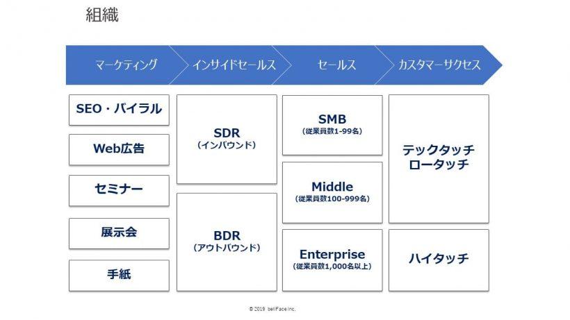 ベルフェイスの分業体制を表した組織図