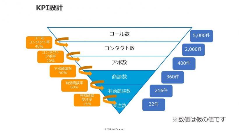 ファネル状のKPI設計