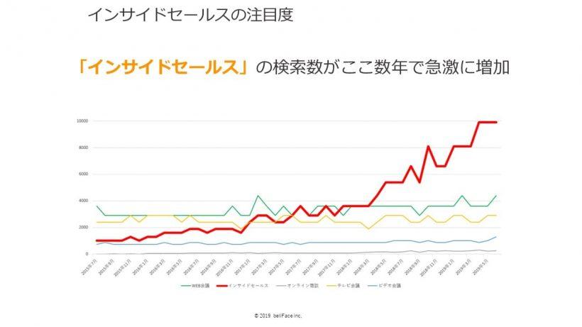 「インサイドセールス」の検索数が急激に増加していることを示すグラフ。