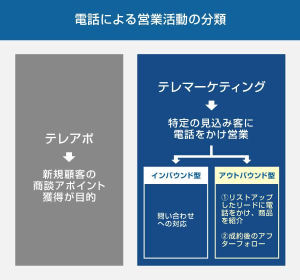電話による営業活動の分類の図解(テレマとテレアポの違い、インバウンドコールとアウトバウンドコールの違い)