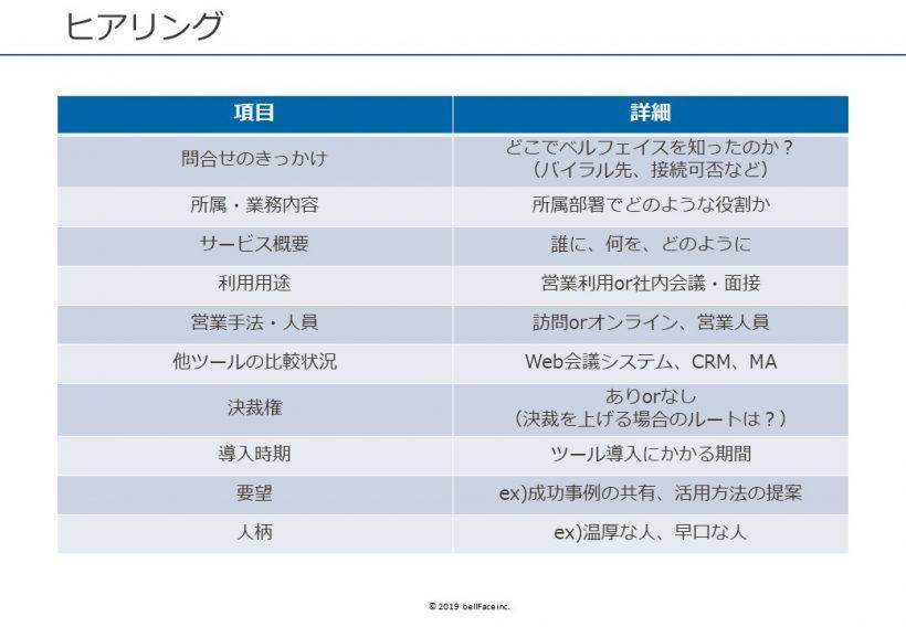 ベルフェイスで実際に使っているヒアリング項目の一覧
