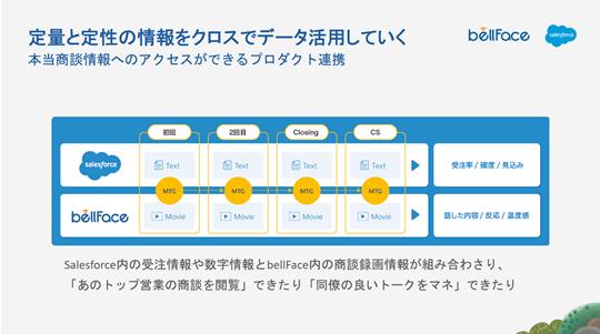 連携により定量・定性データを相互に活用していくことができるようになることを表した図解