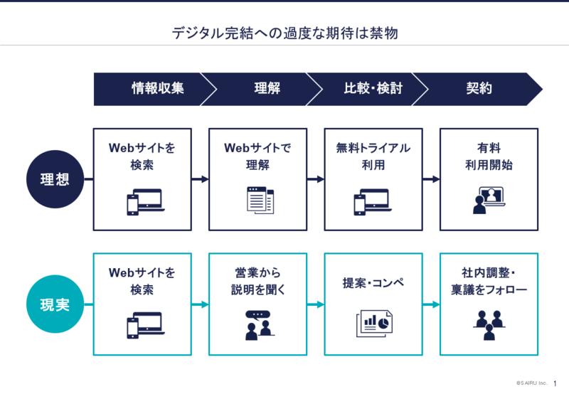 【資料】営業フローのデジタル完結の理想と現実