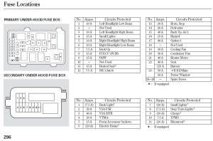 2010 Jeep Patriot Fuse Box Diagram | Fuse Box And Wiring