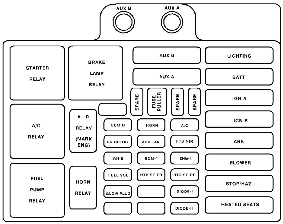 chevrolet tahoe gmt400 mk1 1992 2000 fuse box diagram within 2000 chevy silverado fuse box diagram 2009 gmc acadia fuse box diagram gmc schematics and wiring diagrams 2010 gmc acadia fuse box at aneh.co