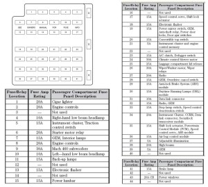 Diagram For Fuses Under Dash? with regard to 2006 Mustang Gt Fuse Box Diagram | Fuse Box And