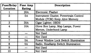 2003 Ford F250 Fuse Box Diagram | Fuse Box And Wiring Diagram
