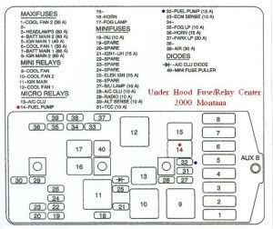2000 Pontiac Montana Fuse Box Diagram | Fuse Box And