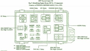 1999 Toyota Camry Fuse Box | Fuse Box And Wiring Diagram