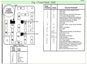 1995 F150 Fuse Box Diagram | Fuse Box And Wiring Diagram